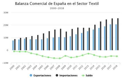 Balanza comercial España sector textil