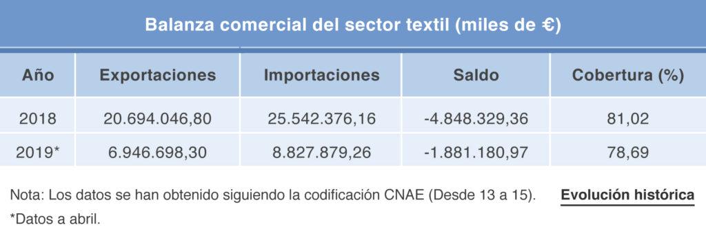 Tabla balanza comercial sector textil